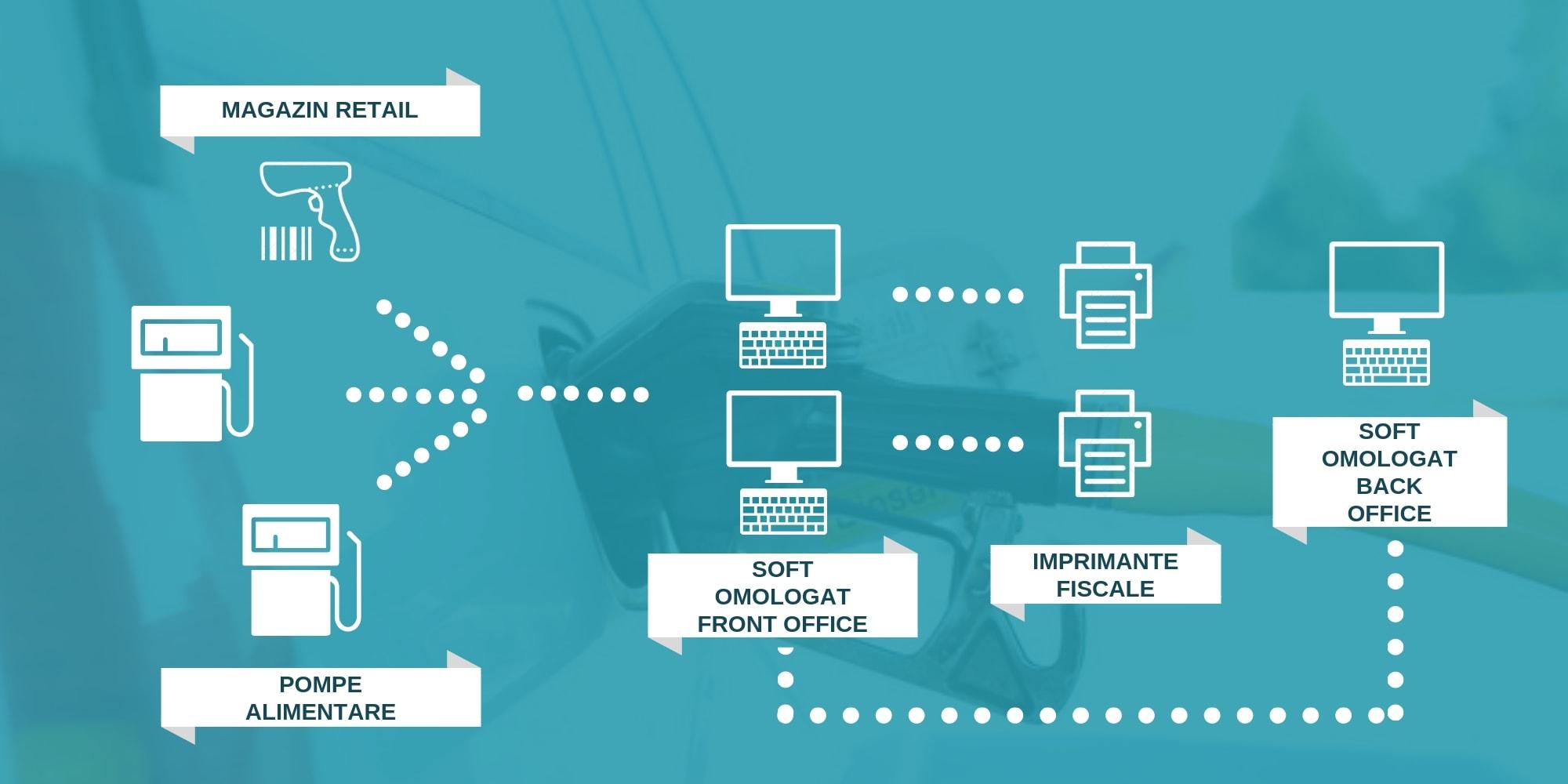 SOLUTIE COMPLEXA PECO/GPL+RETAIL CU IMPRIMANTE FISCALE